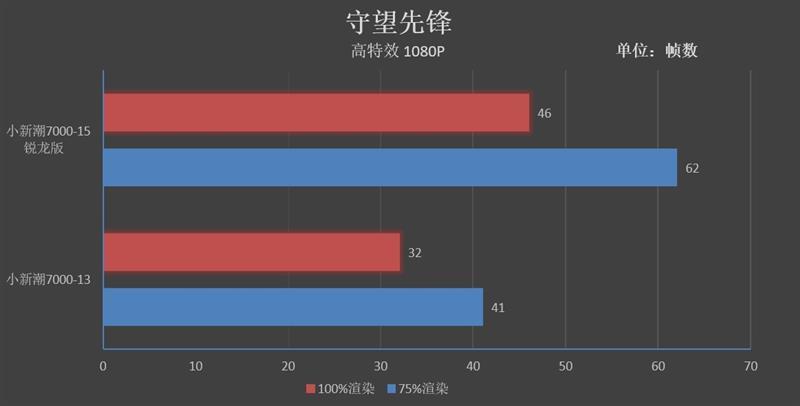 联想小新潮7000-15锐龙版评测 AMD笔记本崛起
