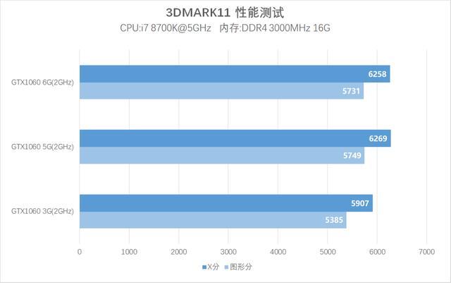 GTX1060 5G和6G差距大吗?GTX1060 6G与5G区别对比