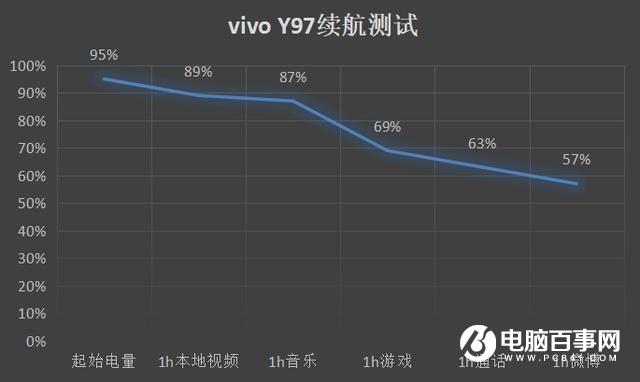 vivo Y97值得买吗 vivo Y97评测