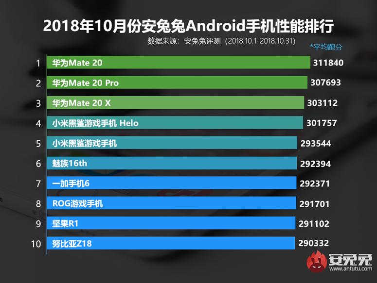 2018年10月国内Android手机安兔兔跑分性能排行榜