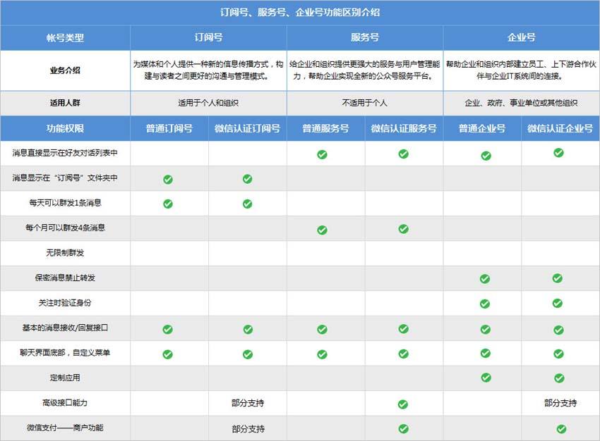 微信公众号中的订阅号、服务号、企业号有什么区别?