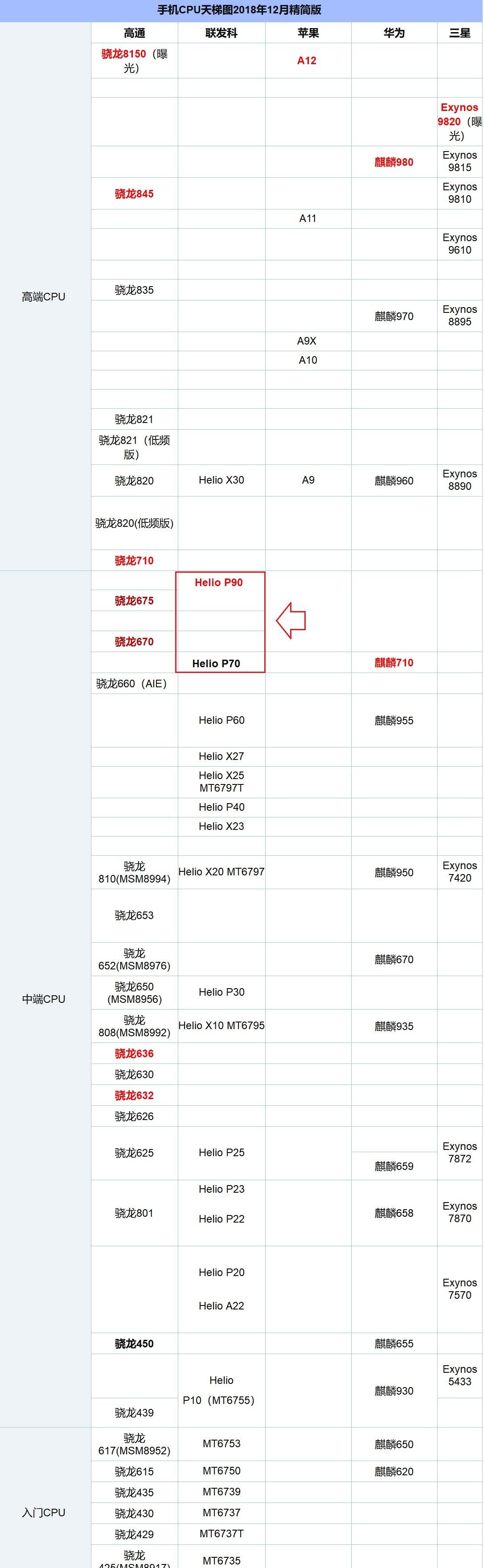 Helio P70和P90相当于高通什么CPU 秒懂联发科P70/P90性能