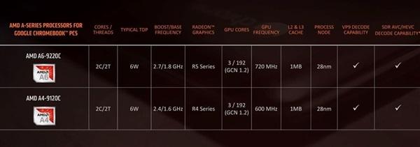 AMD发布六款锐龙3000笔记本处理器 全面对标Intel移动平台