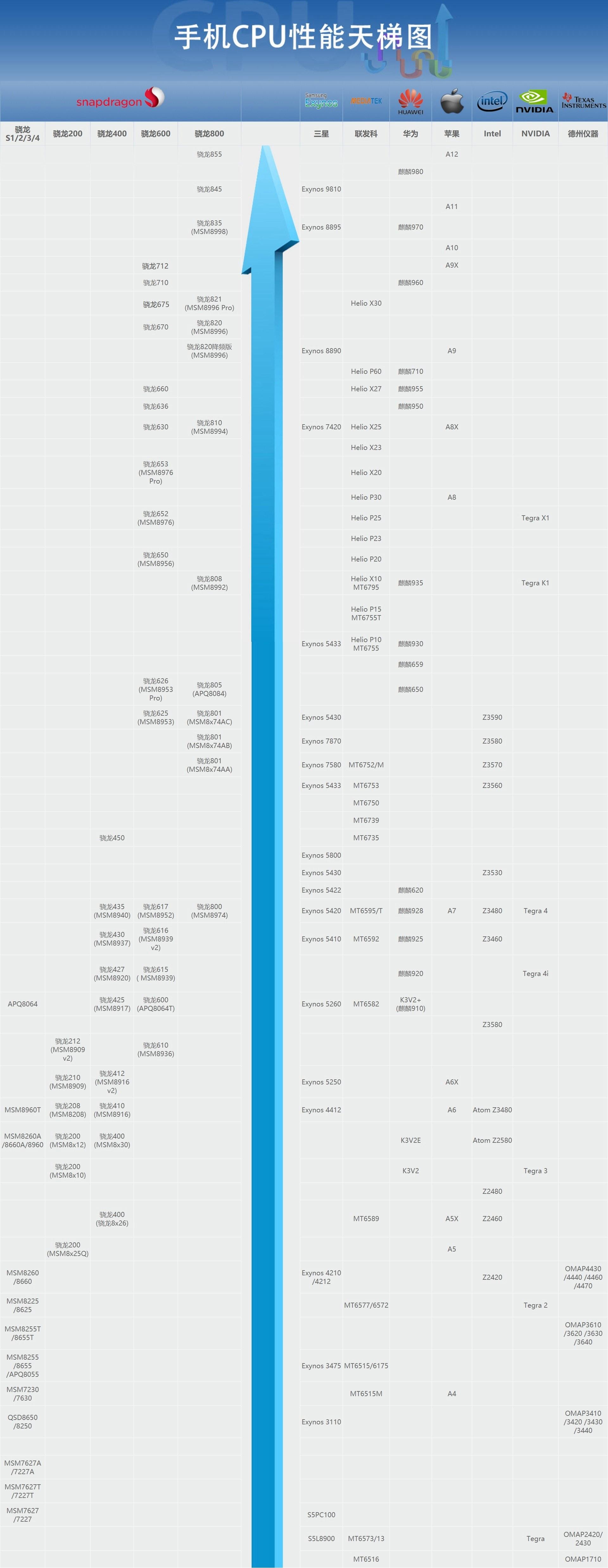 手机CPU天梯图完整版