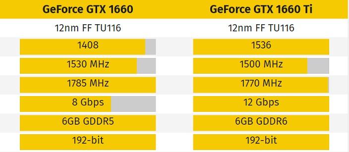 图灵家族再添一员 铭瑄GTX1660显卡全网首发