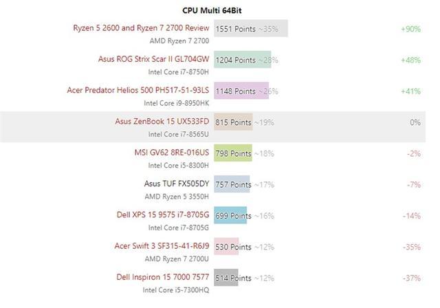 R5 3550H相当于什么处理器?R5-3550H和i5 8300H区别对比