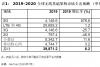 Gartner预测:2020年全球5G网络基础架构支出将翻倍_腾讯新闻