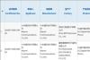 千元档首款一亿像素手机!Redmi Note系列新品入网